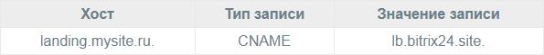 DNS записи для домена 3 уровня